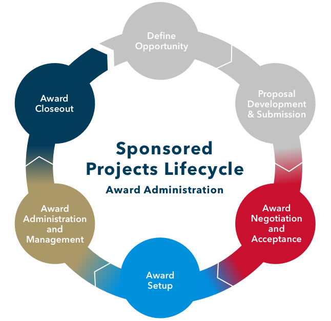 Sponsored Projects Lifecycle: Award Administration