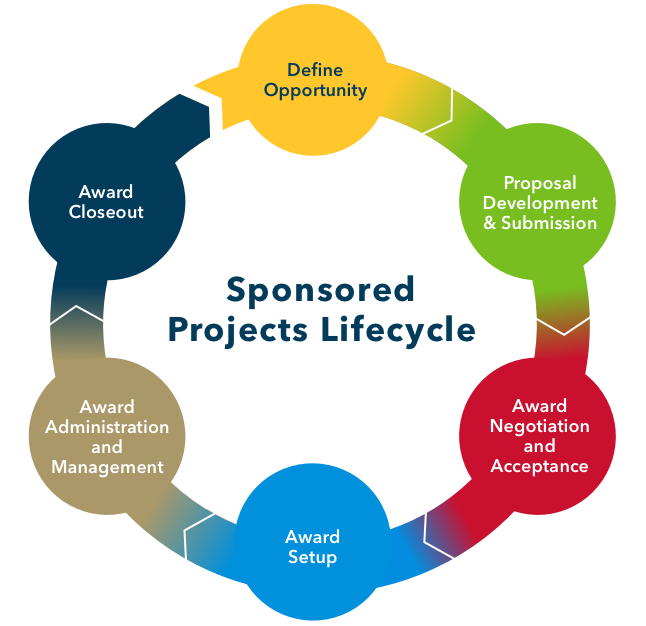 GW Sponsored Projects Lifecycle