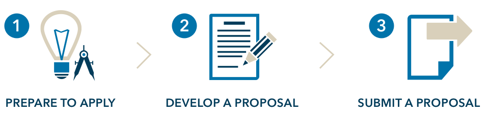 1. Prepare to Apply, 2. Develop a Proposal, 3. Submit a Proposal